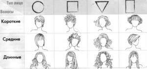 Подбор стрижек для тонких и редких волос по типу лица