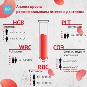 Повышенное СОЭ в крови у женщин: степени роста